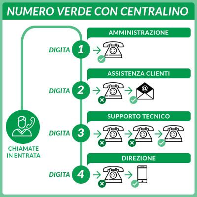 Numero verde con Centralino Virtuale IVR